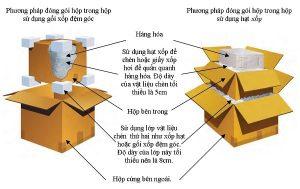 Cách đóng gói hàng dễ vỡ bằng băng keo